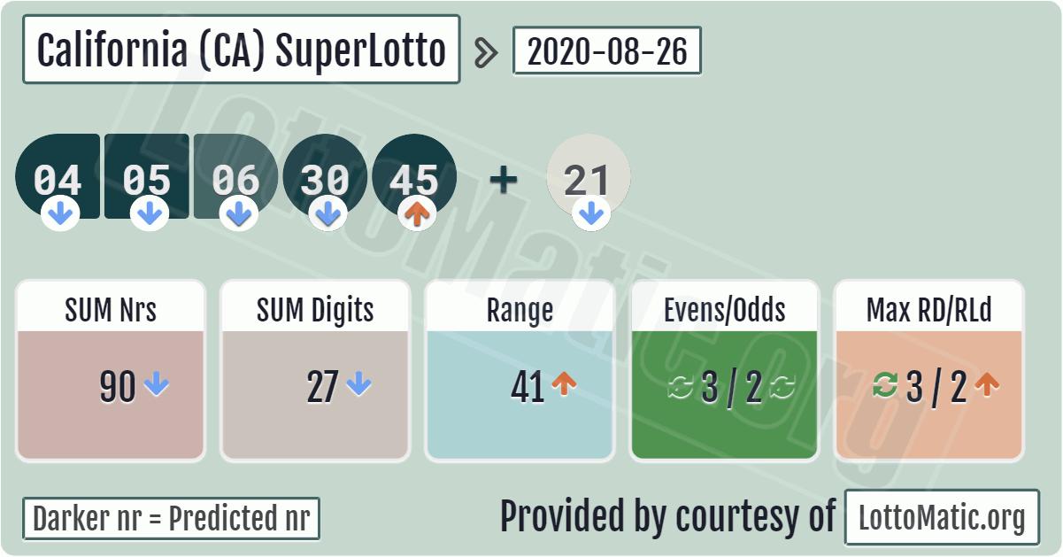 Superlotto plus de la lotería del estado de california - cómo jugar desde rusia