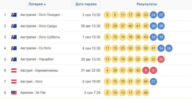 Лотерея евромиллионы (euromillions) — как играть из россии: как купить билет + правила